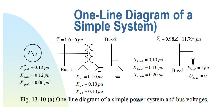 One-Line Diagram of a Simple System) Fig.13-10(a)