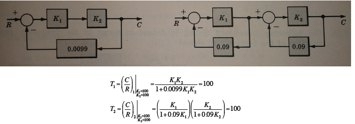 The following two systems have the same transfer f