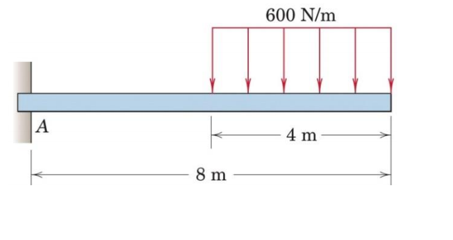 Draw The Shear-force And Bending-moment Diagrams F... | Chegg.com