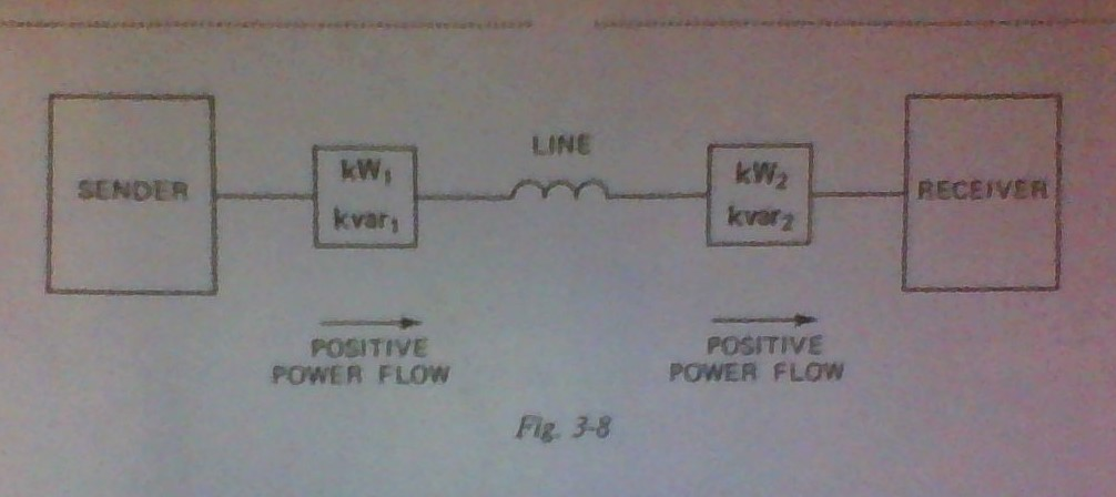 Calculate the real and reactive power which is del