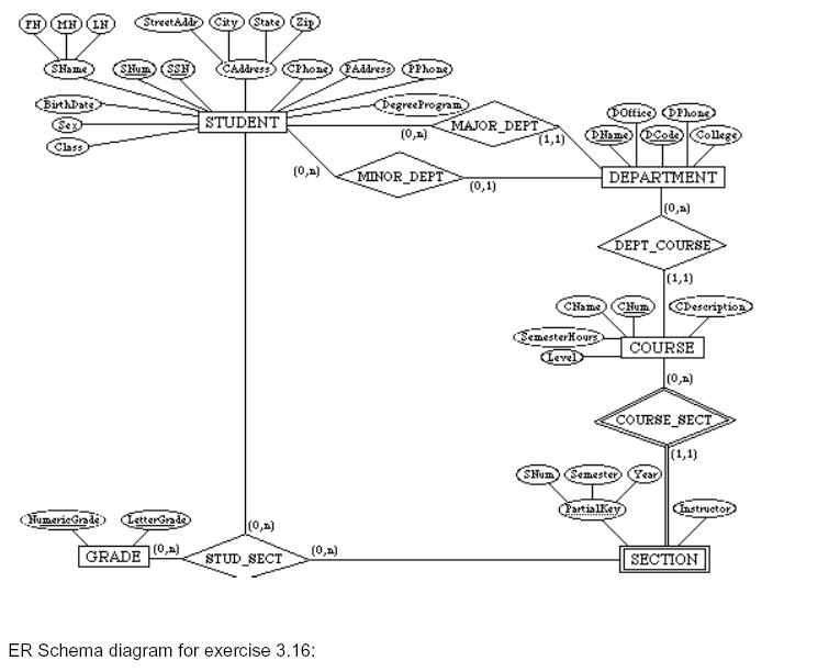 Solved Er Schema Diagram For Exercise 3 16 Chegg Com