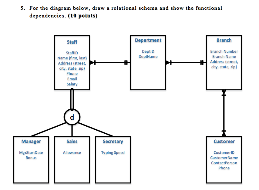 Solved: For The Diagram Below, Draw A Relational Schema An ...