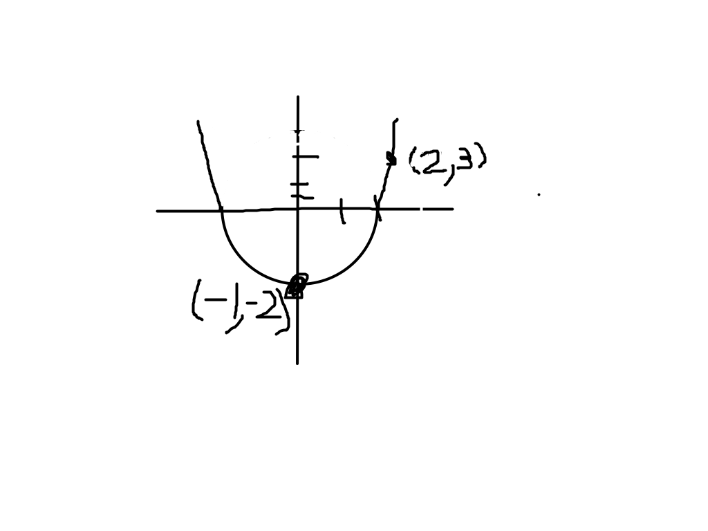 Find the standard and vertex form of the parabola chegg expert answer falaconquin