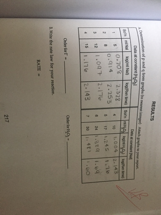 Question: Determine the rate law and order for I and H2O2