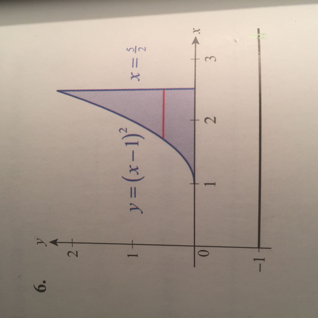 Question: Use The Shell Method To Find The Volume Of The Sol