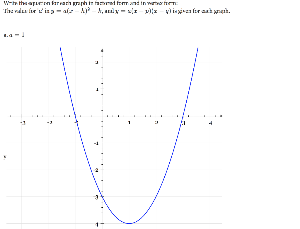 Solved write the equation for each graph in factored form question write the equation for each graph in factored form and in vertex form the value for a in y a falaconquin