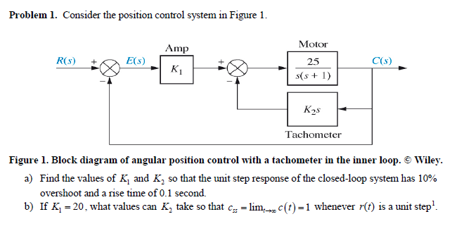 Consider the position control system in Figure 1.