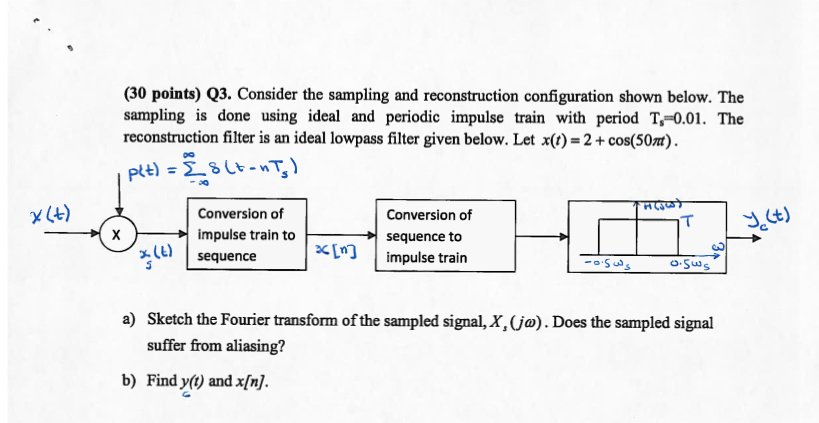 Consider the sampling and reconstruction configura