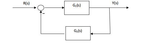 Prove that if G1(s) and G2(s) are both stable tran