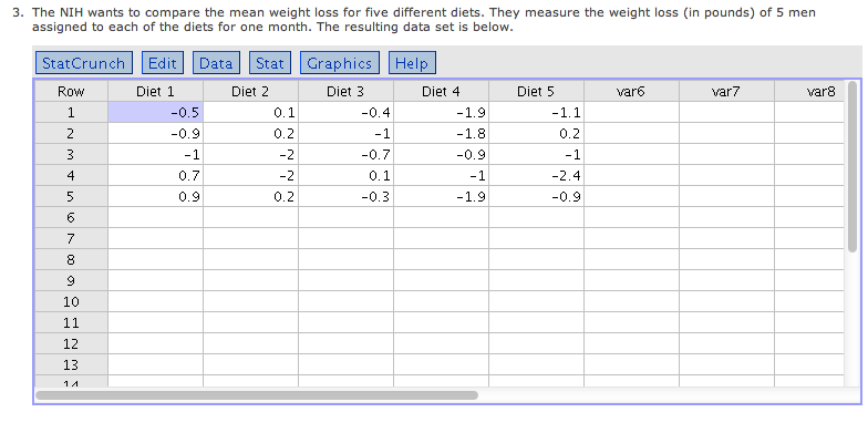 The NIH wants to compare the mean weight loss for