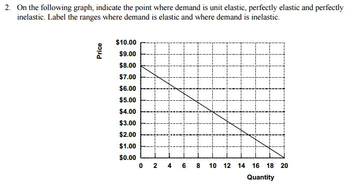Question: On the following graph, indicate the point where demand is unit elastic, perfectly elastic and pe...