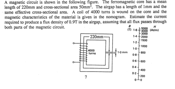 A magnetic circuit is shown in the following figur