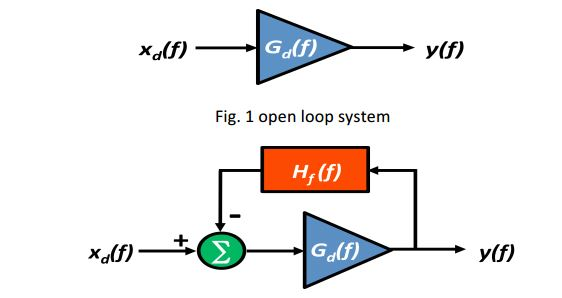The open loop gain (Gd) of an amplifier is norma
