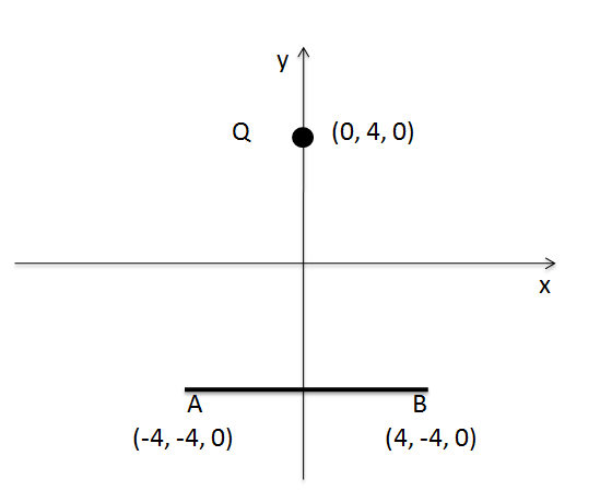 A point charge is located at point P(0, 4, 0), whi