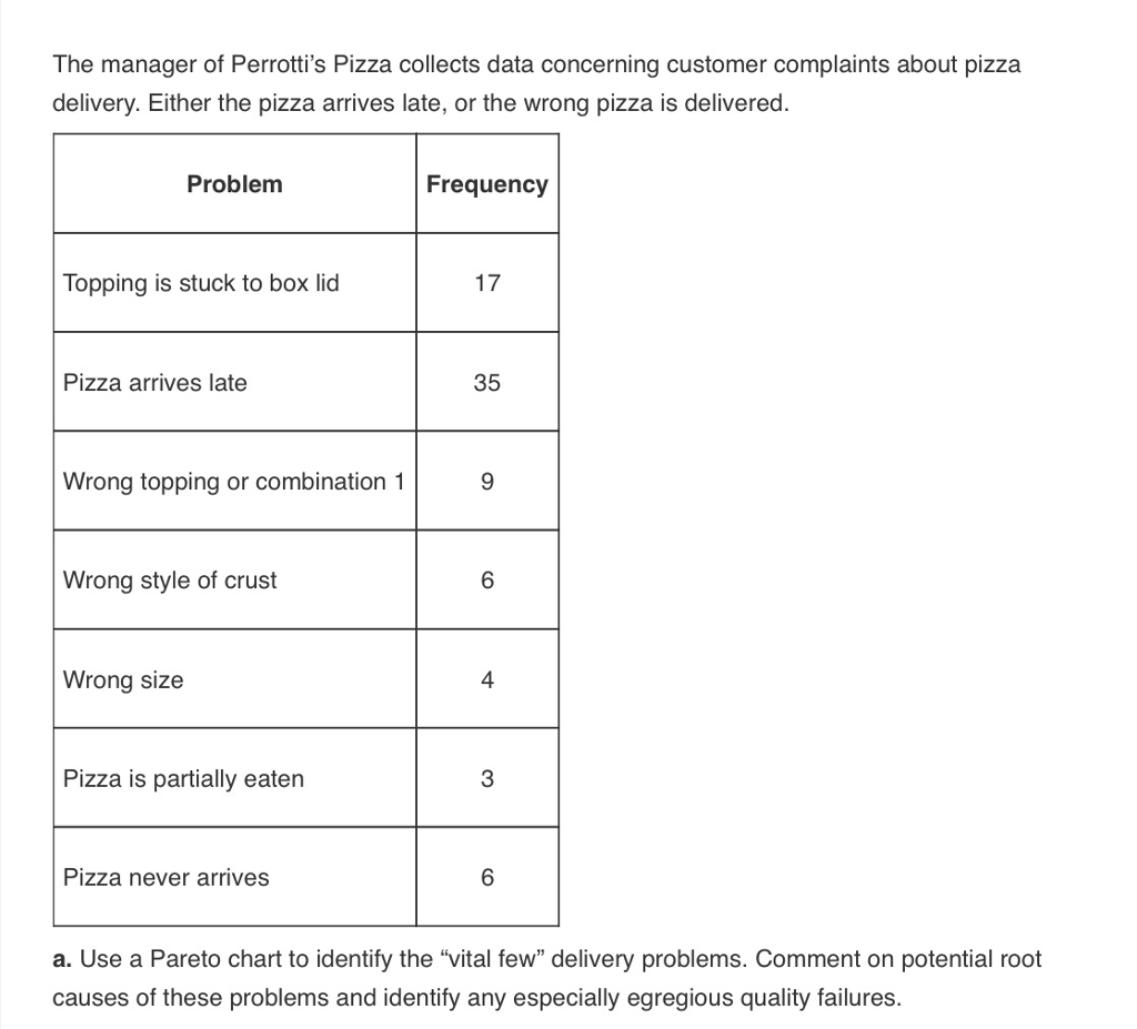 Solved the manager of perrottis pizza collects data conc question the manager of perrottis pizza collects data concerning customer complaints about pizza delivery geenschuldenfo Image collections