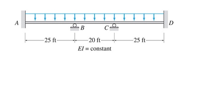 find the reactions  shear force and bending moment
