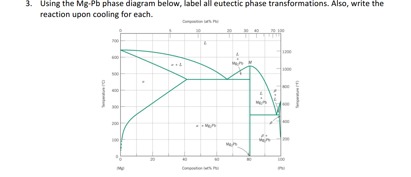 Solved using the mg pb phase diagram below label all eut question using the mg pb phase diagram below label all eutectic phase transformations also write the re pooptronica Images