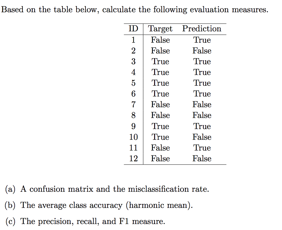 confusion matrix recall rate