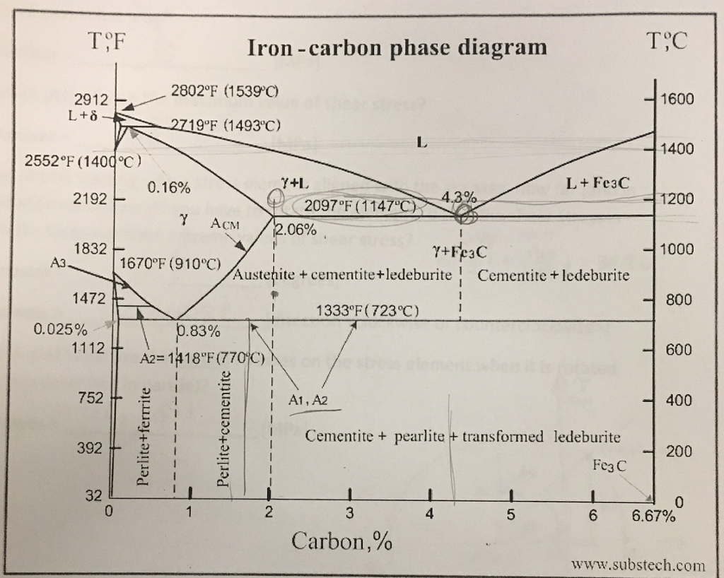 Solved see the iron carbon phase diagram below a what ma tf iron carbon phase diagram tc 2912 2802f 15390 1600 l pooptronica Gallery