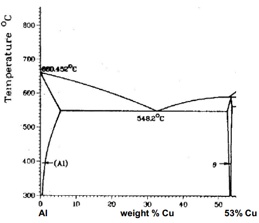For the Al-Cu phase diagram Characterize the eute