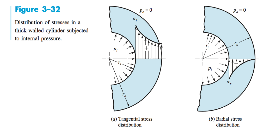pressure distribution in thick walled pressure cylinder Residual stress analysis in thick-walled circular cylinders  elastic solution for a cylinder with internal pressure  temperature distribution in hollow .
