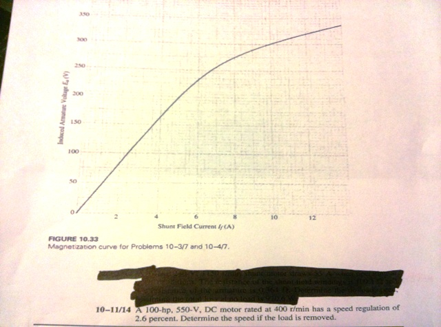 FIGURE 10.33 Magnetization curve for Problems 10-