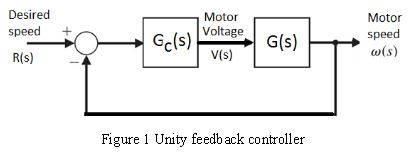 In the feedback control system shown in the figure