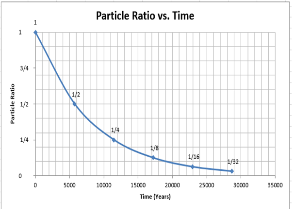 radioactive dating definition physics Learn about different types of radiometric dating, such as carbon dating understand how decay and half life work to enable radiometric dating play a game that tests your ability to match the percentage of the dating element that remains to the age of the object.