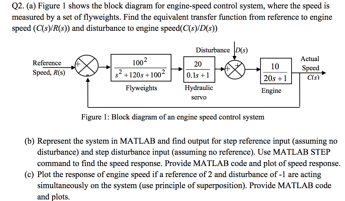 Solved: Figure 1 Shows The Block Diagram For Engine-speed ...