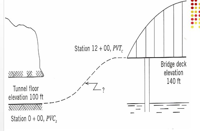 how to get the elevation of the vertical curve midpoint