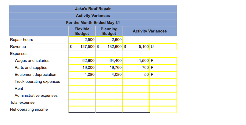 Jakes Roof Repair Activity Variances For The Month Ended May 31 Flexible  Budget Planning Budget Activity