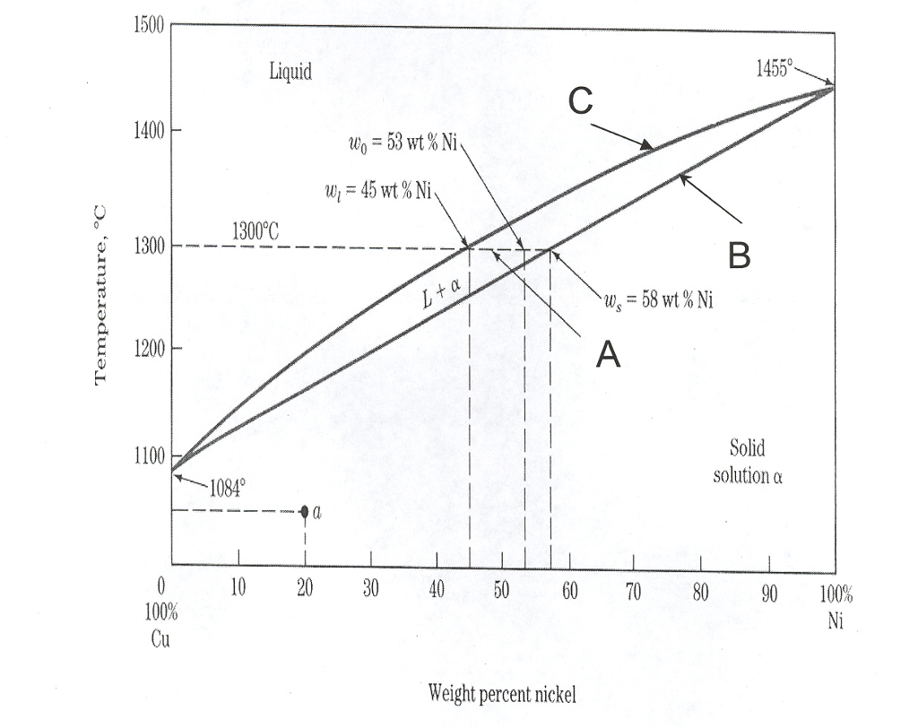 Copper nickel phase diagram selol ink copper nickel phase diagram ccuart