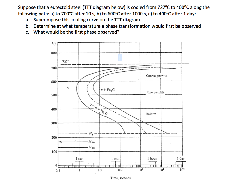 Solved suppose that a eutectoid steel ttt diagram below question suppose that a eutectoid steel ttt diagram below is cooled from 727 degree c to 400 degree c al ccuart Choice Image