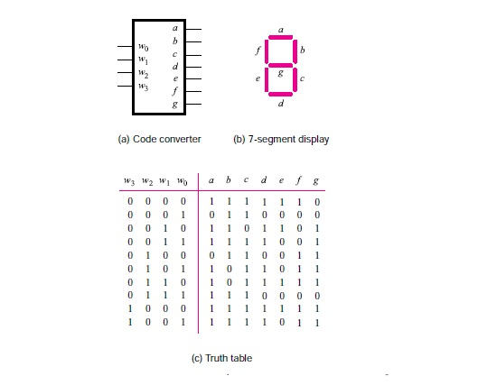 Code converter 7-segment display Truth table