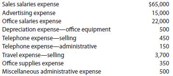 budget expense list