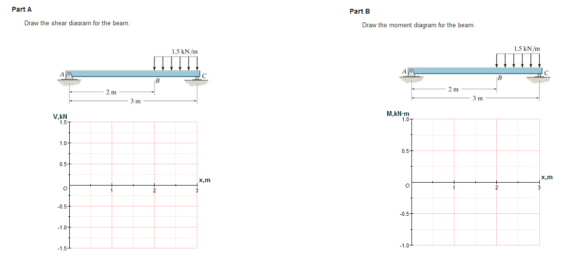 solved  draw the shear diagram for the beam draw the momen