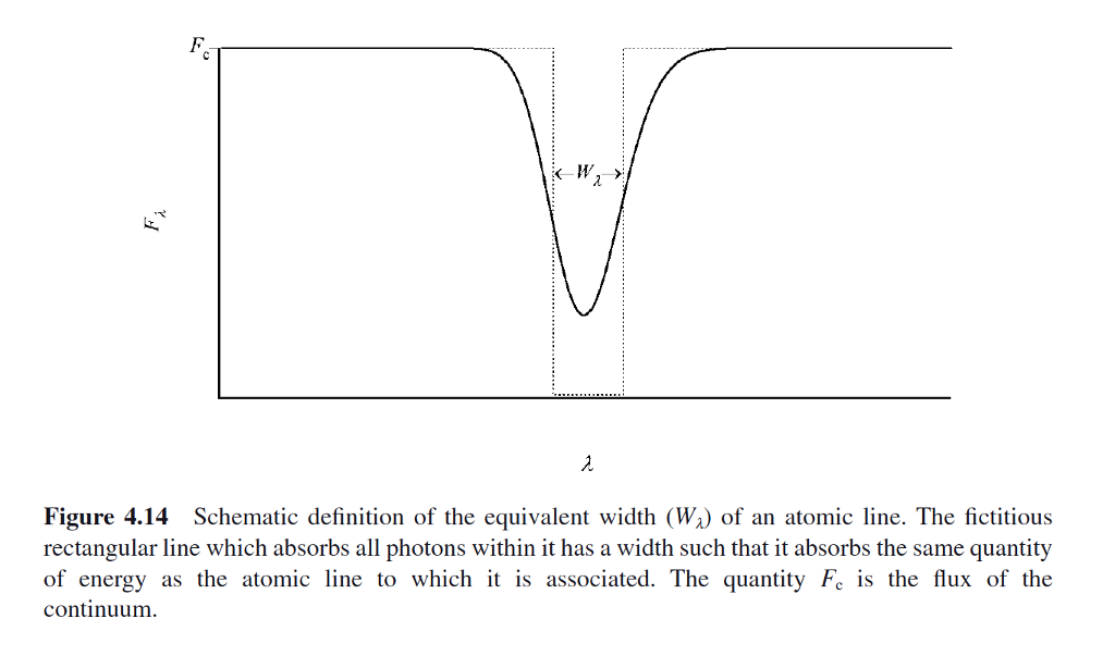 Figure 4.14 Schematic Definition Of The Equivalent Width (%) Of An Atomic  Line.