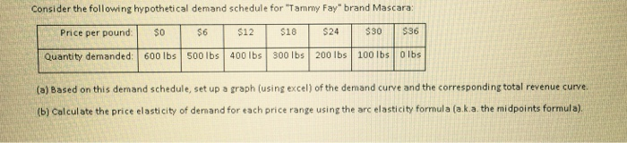 """Question: Consider the following hypothetical demand schedule for """"Tammy Fay"""" brand Mascara:  Based on this..."""