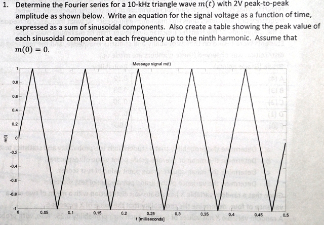Determine the Fourier series for a 10-kHz triangle