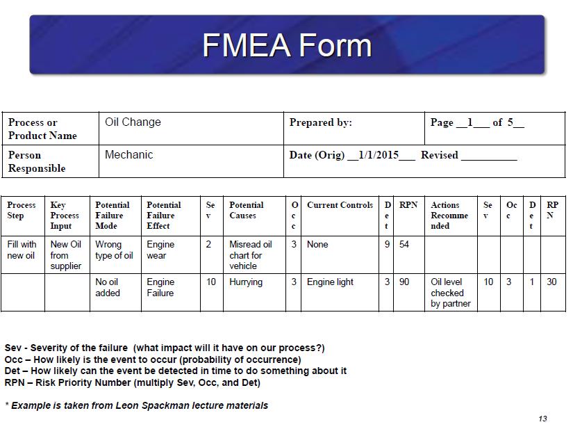 FMEA Template  Failure Mode Effects Analysis FMEA tools