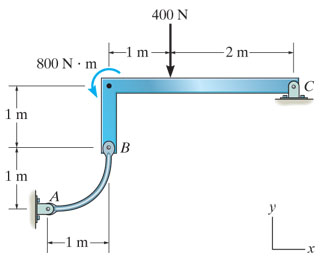 Determine the horizontal component of reaction at