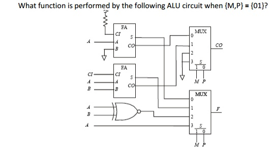 What function is performed by the following ALU ci
