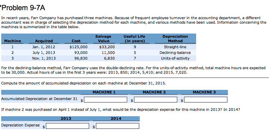 compute the amount of accumulated depreciation on each machine at december 31 2015