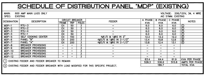 3 phase panel schedule
