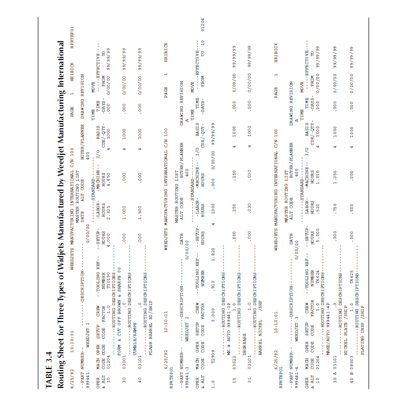 TABLE 3.4 Routing Sheet for Three Types of Widjets Manufactured by Weedjet Manufacturing International RPRTEP01 25  sc 1 st  Chegg & Solved: In Table 3.4 You Are Given The Routing Sheet For ...