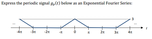 Express the periodic signal gp(t) below as an Expo