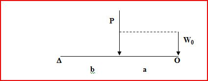 Determine the displacement, Deflecation at P , pos
