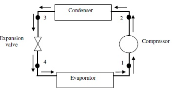 Delayed Coker Process Diagram moreover H S Diagram as well Pressure Temperature Diagram For R134a besides Mercial Refrigeration System Diagram besides Figure Shows Vapour  pression Cycle Chiller Rated Capacity 550 Tr 1tr 3516 Kw Chiller U Q6766505. on ph diagram 134a