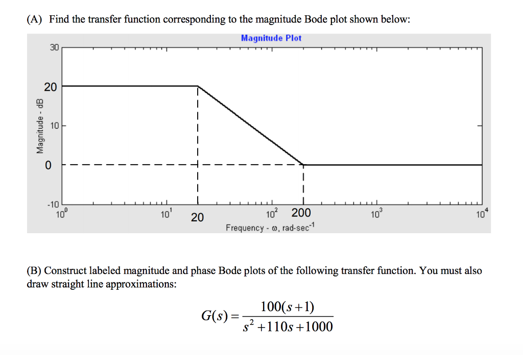 Solved a find the transfer function corresponding to th a find the transfer function corresponding to the magnitude bode plot shown below ccuart Choice Image