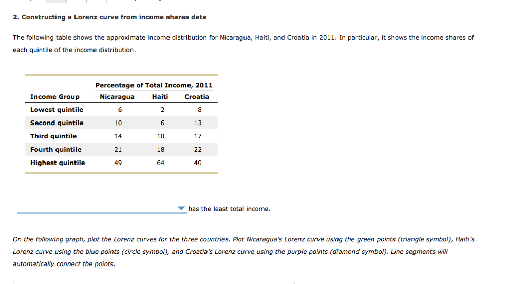 Question: The following table shows the approximate income distributionfor Nicaragua, Haiti, and Croatia i...